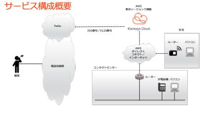 GenesysCloud接続イメージ