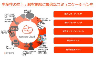 GenesysCloud機能