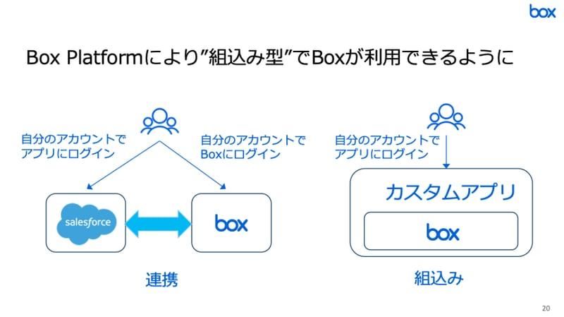 Box platformにより組み込み型でboxが利用できるように