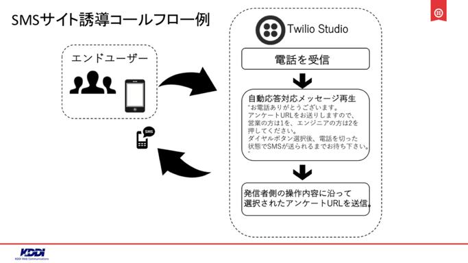 SMSサイト誘導コールフロー例