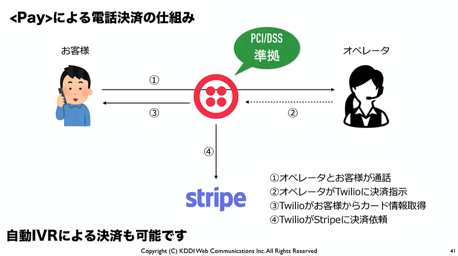strip-twilio-pay