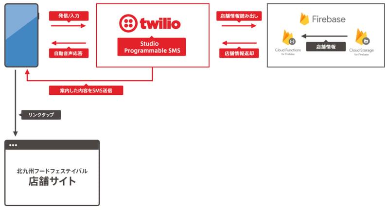 firebaseとTwilioの連携した店舗情報