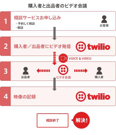 twilioを導入後の購入者と出品者のビデオ会議の図