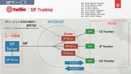 SIP説明