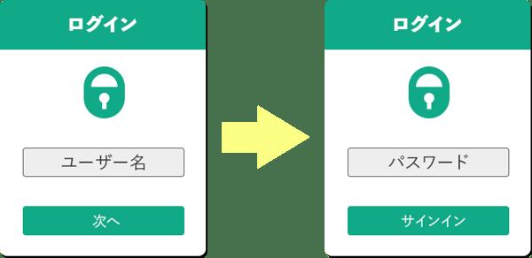 単要素の二段階認証メリット