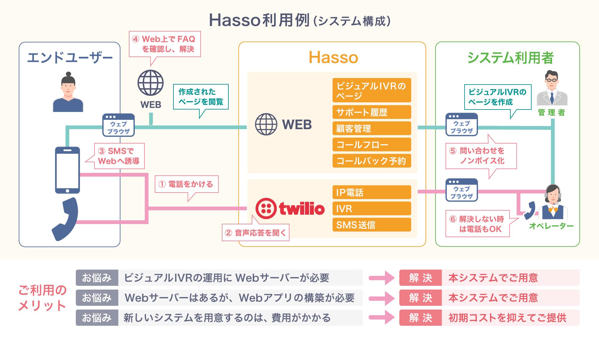 Twilio_Hasso_usecase