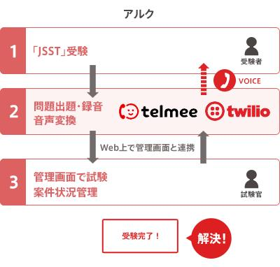 twilioを導入したアルクのフローを表した図
