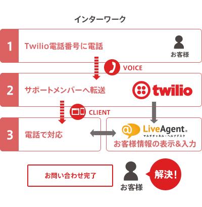 インターワークのしくみ。Twilioの電話番号に電話をすると、サポートメンバーへ転送。LiveAgentにお客様情報が表示されるので、担当者は電話で対応しやすい。