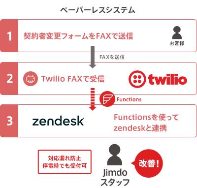 ペーパーレスシステムを実現するしくみ。 契約者変更フォームをFAXで送信→TwilioFaxで受信→Functionsを使ってZendeskと連携。対応漏れ防止、停電時でも受付可となり、受付フローを改善