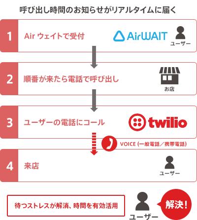 Airウェイトのしくみ。Airウェイトで受付をし、順番が来たらTwilioを通じて、ユーザーの電話で呼び出し。来店を促すことで、待つストレスが解消。時間を有効活用可能に。