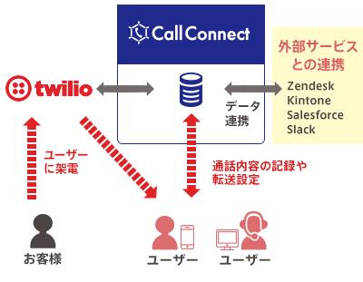 CallConnectが、お客様からの架電をTwilioでユーザーに中継。Zendeskや kitnone、SalesforceやSlackなどの外部サービスと連携し、通話内容の記録や転送設定を行う。
