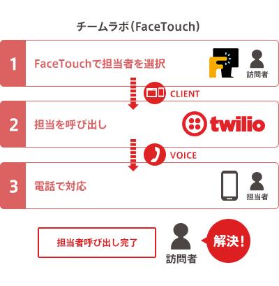 チームラボの FaceTouchのしくみ。担当者を選択すると、Twilioを通じて担当を呼び出し、電話で対応する。