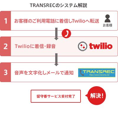 twilio導入後におけるTRANSRECのシステム開発のフロー図