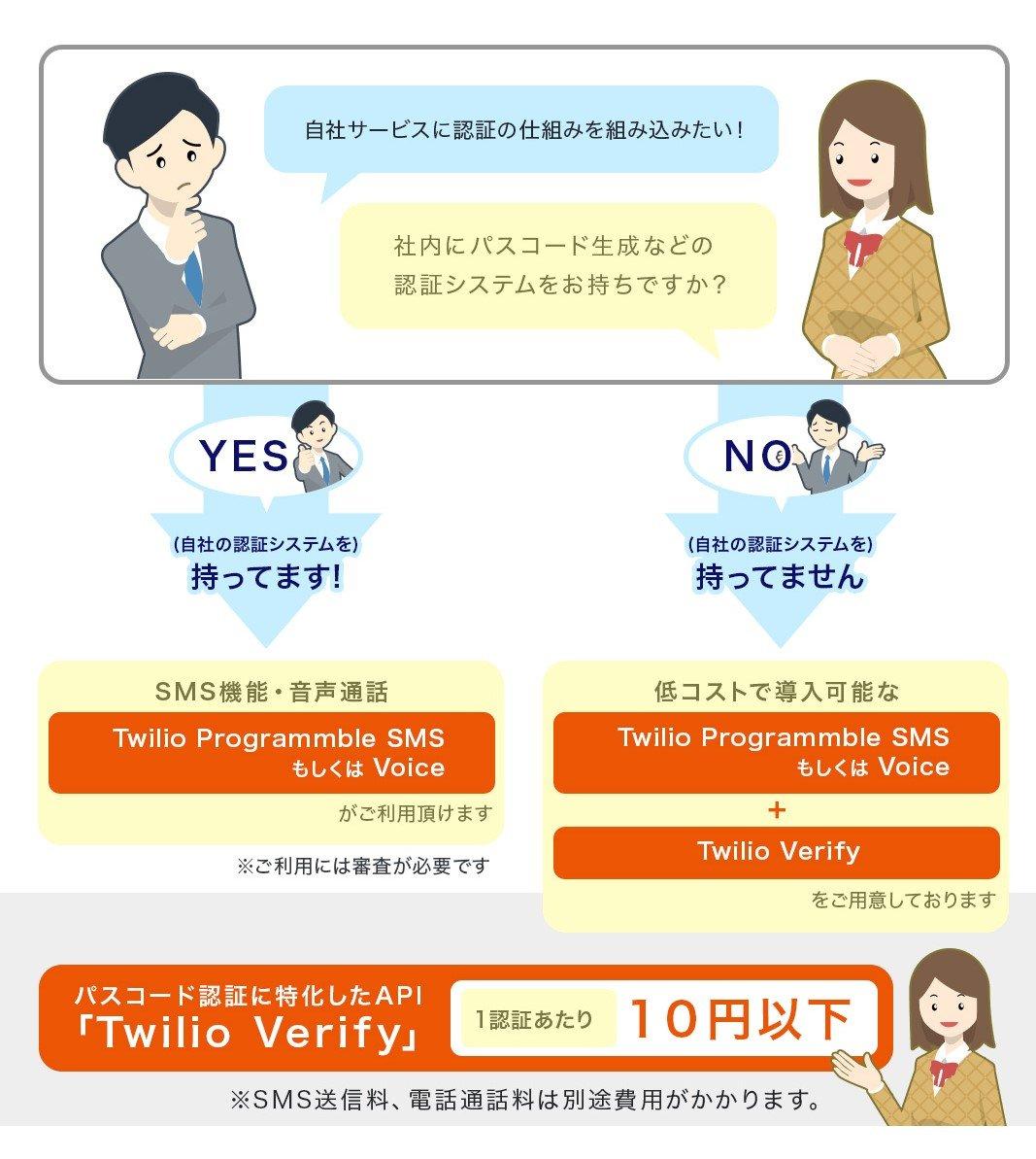 自社の認証システムを持っている場合、Programmble SMSもしくはVoiceがご利用いただけます(ご利用には審査が必要です)。自社の認証システムを持っていない場合、Programmable SMSもしくはVoiceとTwilio Verifyをご用意しております。パスコード認証に特化したAPI「Twilio Verify」は1認証あたり10円以下(SMS送信料、電話通話料は別途費用がかかります)