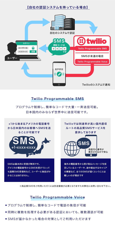 自社の認証システムを持っている場合。Programmable SMSはプログラムで制御し、簡単なコードで大量・一斉送信可能。日本国内のみならず世界中に送信可能です。Programmable Voiceはプログラムで制御し、簡単なコードで電話の発信が可能。同時に複数を処理する必要がある認証においても、複数通話が可能。SMSが届かなかった場合の対策としてご利用いただけます。