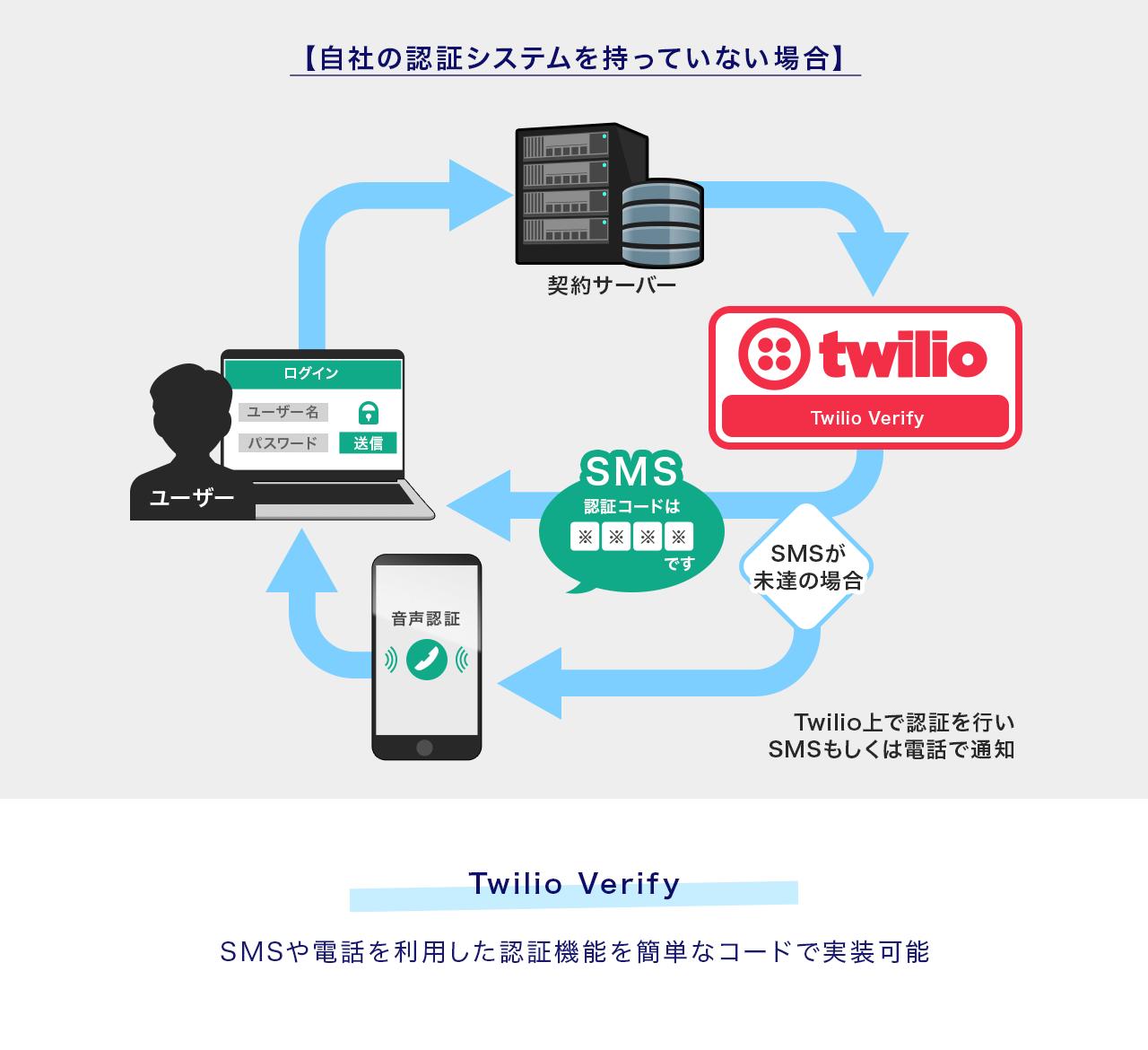 自社の認証システムを持っていない場合。Twilio VerifyはSMSや電話を利用した認証機能を簡単なコードで実装可能です。