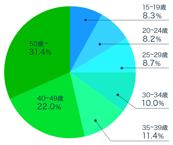 LINEのユーザー属性(年齢)。幅広い年齢層に利用されており、50歳以降が全体の31.4%、40代が22%と、大半を占める。