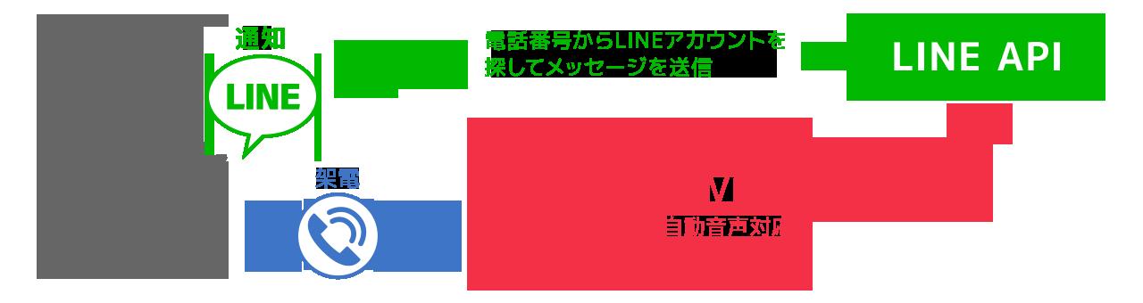 LINE通知メッセージの概要図