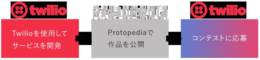 応募手順。1.Twilioを使用してサービスを開発。2.Protopediaで作品を公開。3.twilioオンラインコンテストに応募。