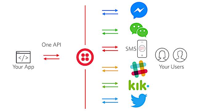 1つのAPIだけで、複数のチャネルへ到達できるメッセージングアプリケーションを実現