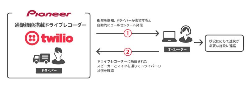 pioneer-flow
