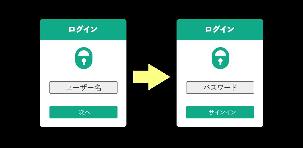 二段階認証のイメージ