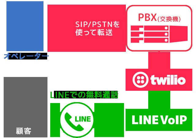 SIP/PSTNを使った電話接続の概要図