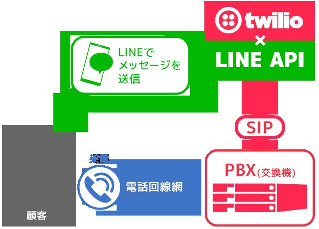 SIPを使った既存設備との接続の概要図