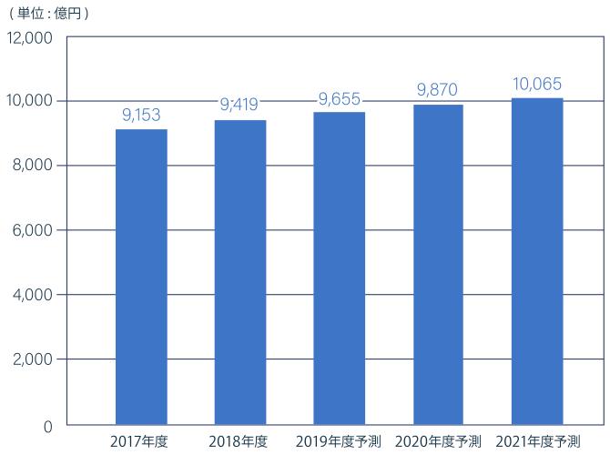 コールセンターサービス市場規模推移・予測グラフ。2017年度より堅調に推移し、今後も市場の拡大が予想される。