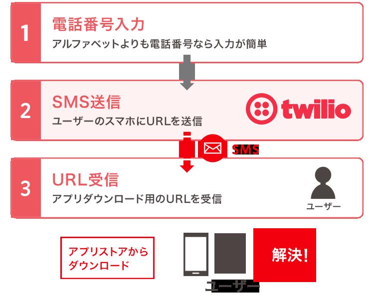 自動送信の例。電話番号を入力すると、その電話番号にSMSを送信してユーザーにアプリダウンロード用のURLを届けます。