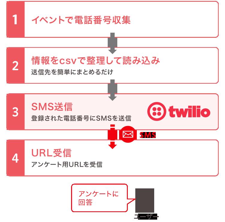 一斉送信の例。イベント等で電話番号を収集したら、csvファイルに整理して読み込み。登録された電話番号にSMSを送信し、一斉にアンケートを届けることができます。