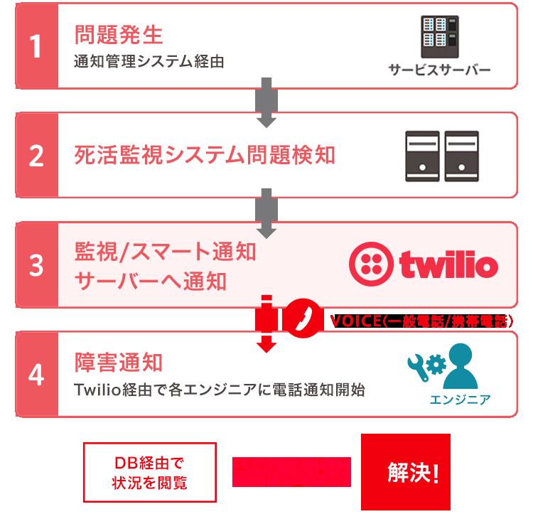 障害通知の例。システム障害が起きて死活監視システムが問題を検知した際、twilioがVoice(一般電話または携帯電話)でエンジニアに障害通知をします。