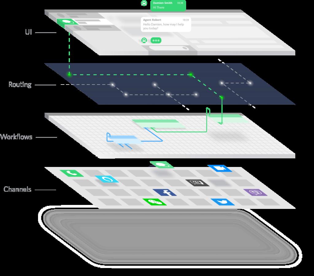 Twilio Flexの特徴イメージ図