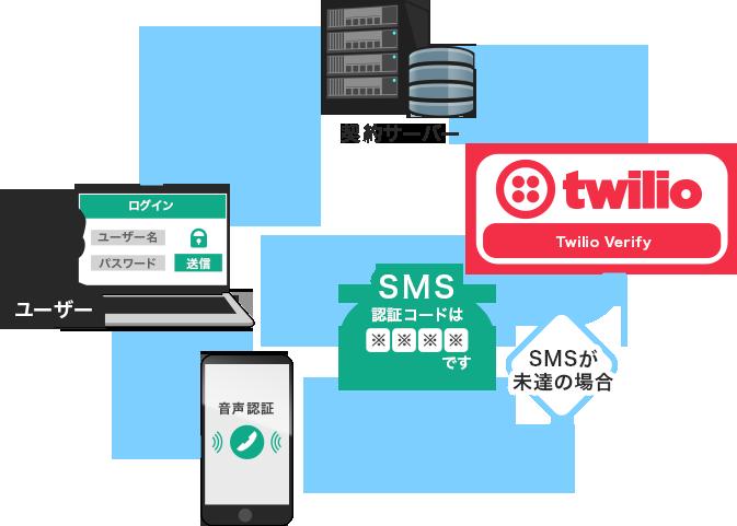 twilio verify only sms